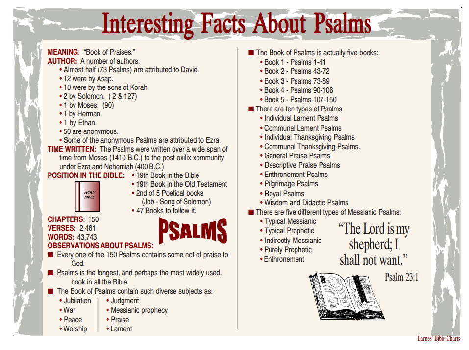 Interesting Facts About Psalms